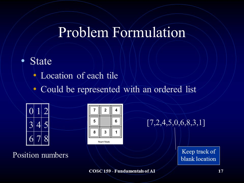 COSC 159 - Fundamentals of AI17 Problem Formulation State Location of each tile Could be represented with an ordered list 012 345 678 Position numbers [7,2,4,5,0,6,8,3,1] Keep track of blank location