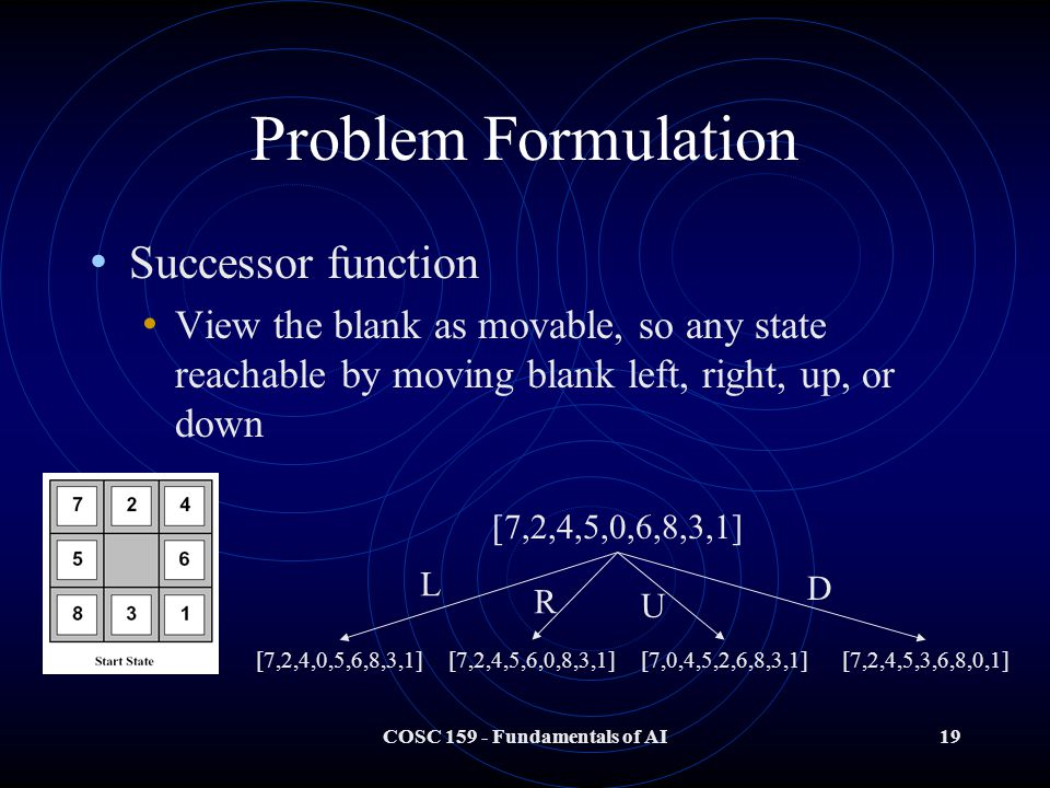 COSC 159 - Fundamentals of AI19 Problem Formulation Successor function View the blank as movable, so any state reachable by moving blank left, right, up, or down [7,2,4,5,0,6,8,3,1] [7,2,4,0,5,6,8,3,1][7,2,4,5,6,0,8,3,1][7,0,4,5,2,6,8,3,1][7,2,4,5,3,6,8,0,1] L R U D
