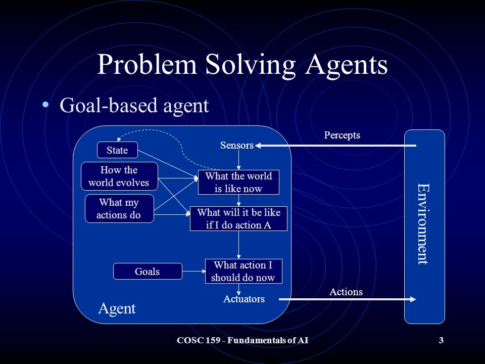 COSC 159 - Fundamentals of AI3 Problem Solving Agents Goal-based agent Agent Sensors Actuators Environment Percepts Actions What the world is like now What action I should do now Goals What my actions do How the world evolves State What will it be like if I do action A