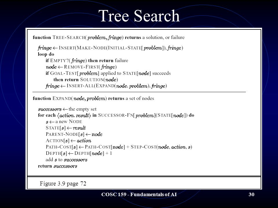 COSC 159 - Fundamentals of AI30 Tree Search Figure 3.9 page 72