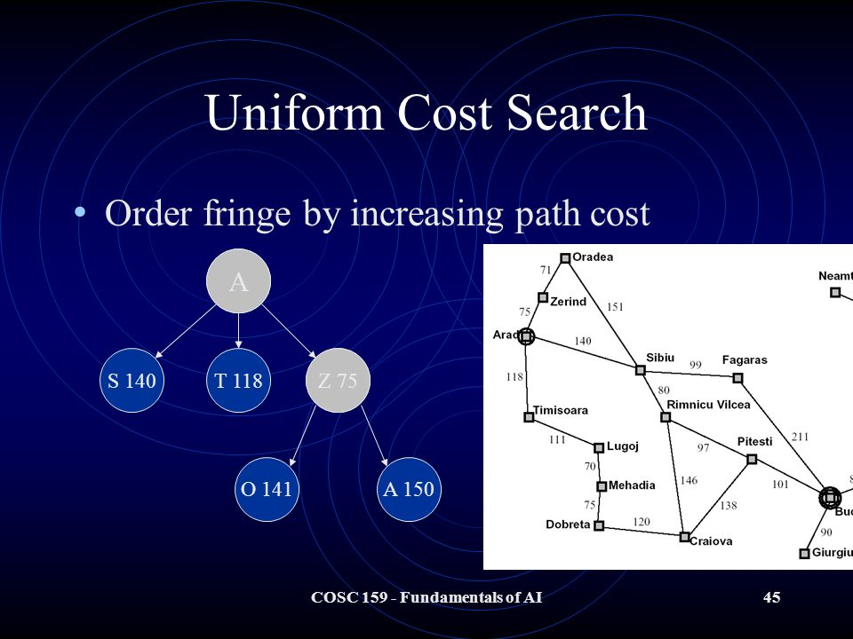 COSC 159 - Fundamentals of AI45 Uniform Cost Search Order fringe by increasing path cost A S 140T 118Z 75 O 141A 150 A Z 75