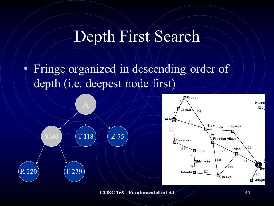 COSC 159 - Fundamentals of AI47 Depth First Search Fringe organized in descending order of depth (i.e.