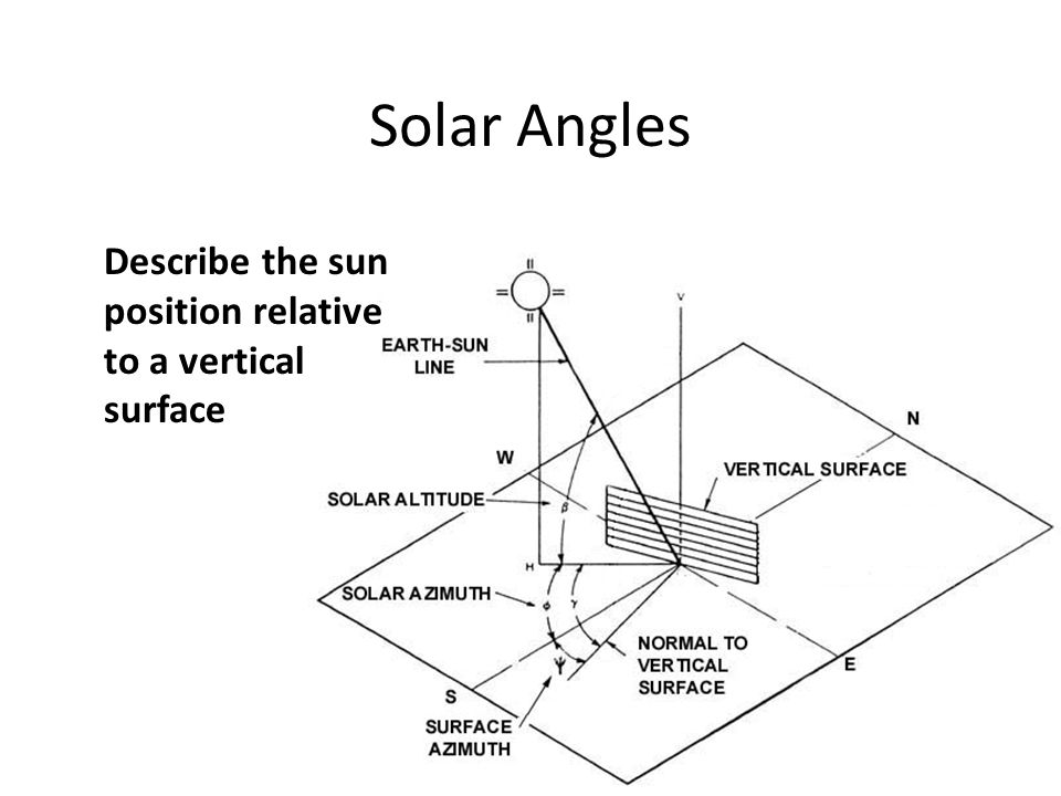 Solar Angles Describe the sun position relative to a vertical surface