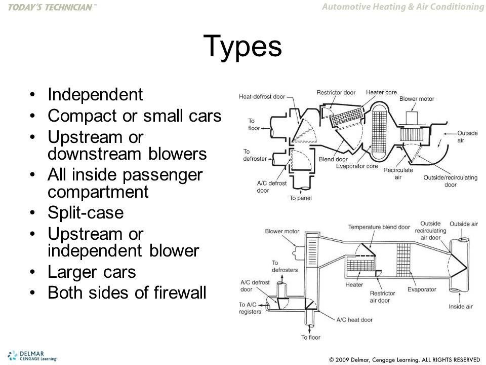 Types Independent Compact or small cars Upstream or downstream blowers All inside passenger compartment Split-case Upstream or independent blower Larger cars Both sides of firewall