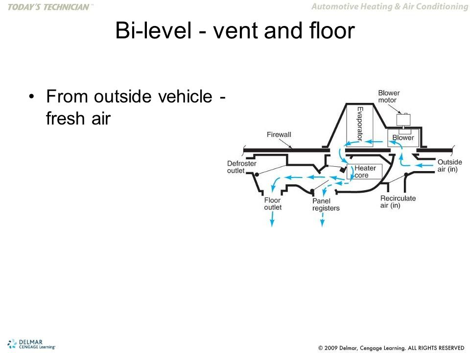 Bi-level - vent and floor From outside vehicle - fresh air