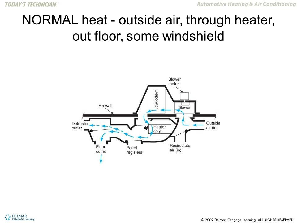 NORMAL heat - outside air, through heater, out floor, some windshield
