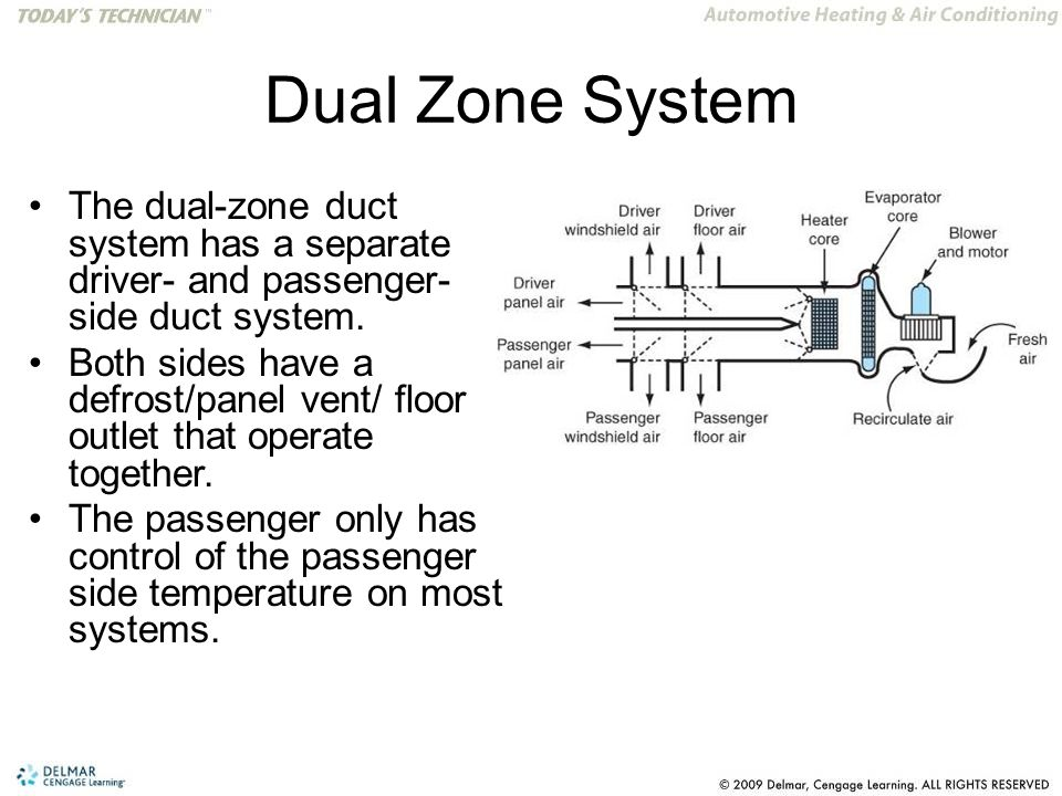 Dual Zone System The dual-zone duct system has a separate driver- and passenger- side duct system.