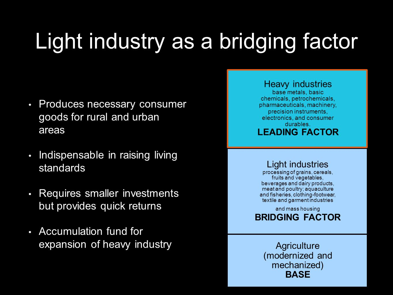 Light industry as a bridging factor Produces necessary consumer goods for rural and urban areas Indispensable in raising living standards Requires smaller investments but provides quick returns Accumulation fund for expansion of heavy industry Heavy industries base metals, basic chemicals, petrochemicals, pharmaceuticals, machinery, precision instruments, electronics, and consumer durables.