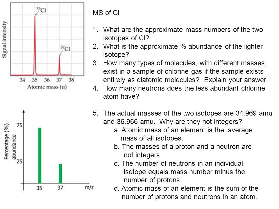 MS of Cl 1.What are the approximate mass numbers of the two isotopes of Cl.