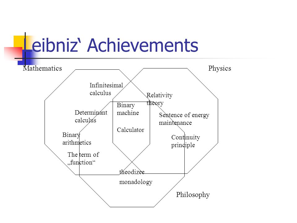"Leibniz' Achievements Infinitesimal calculus Determinant calculus Binary arithmetics The term of ""function monadology Binary machine Calculator theodizee MathematicsPhysics Philosophy Relativity theory Sentence of energy maintenance Continuity principle"