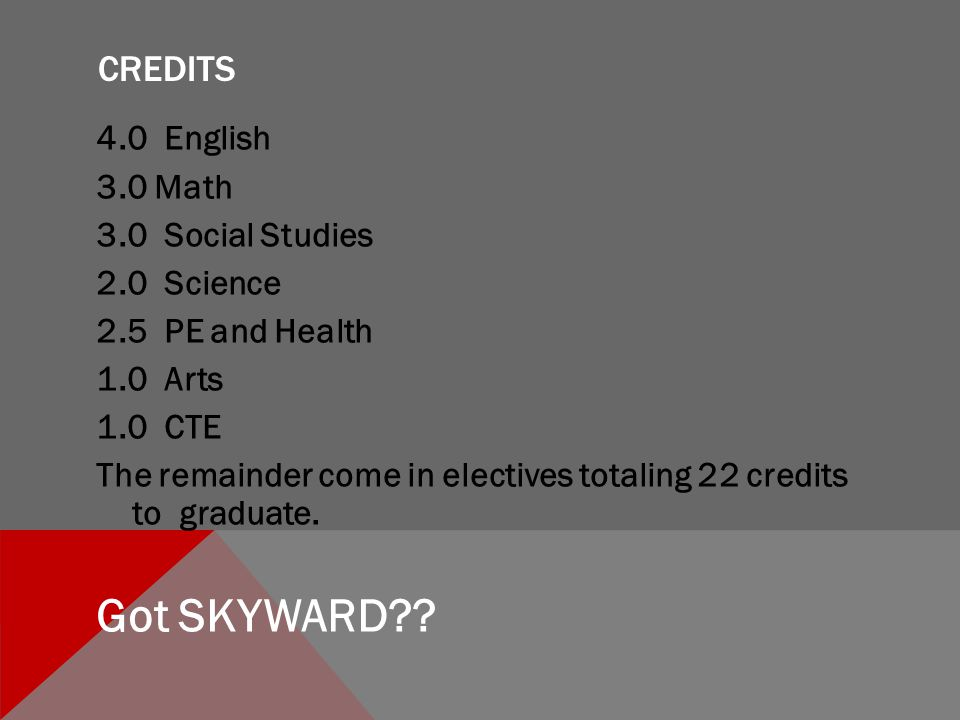 CREDITS 4.0 English 3.0 Math 3.0 Social Studies 2.0 Science 2.5 PE and Health 1.0 Arts 1.0 CTE The remainder come in electives totaling 22 credits to graduate.