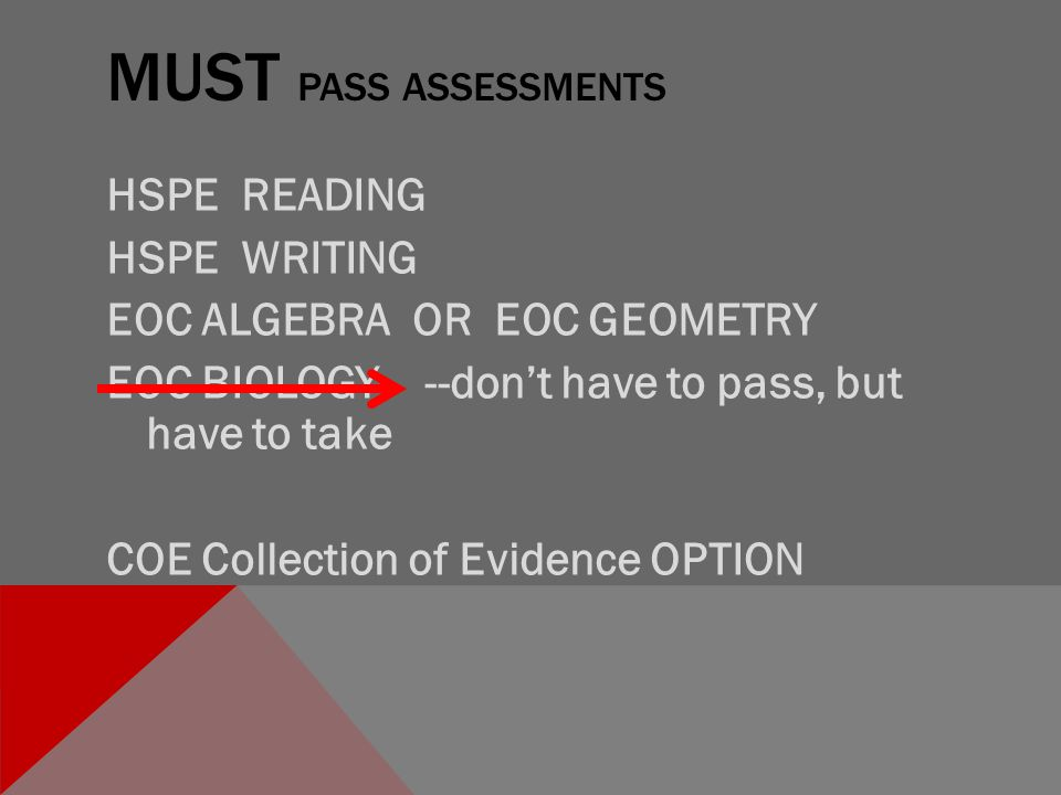MUST PASS ASSESSMENTS HSPE READING HSPE WRITING EOC ALGEBRA OR EOC GEOMETRY EOC BIOLOGY --don't have to pass, but have to take COE Collection of Evidence OPTION
