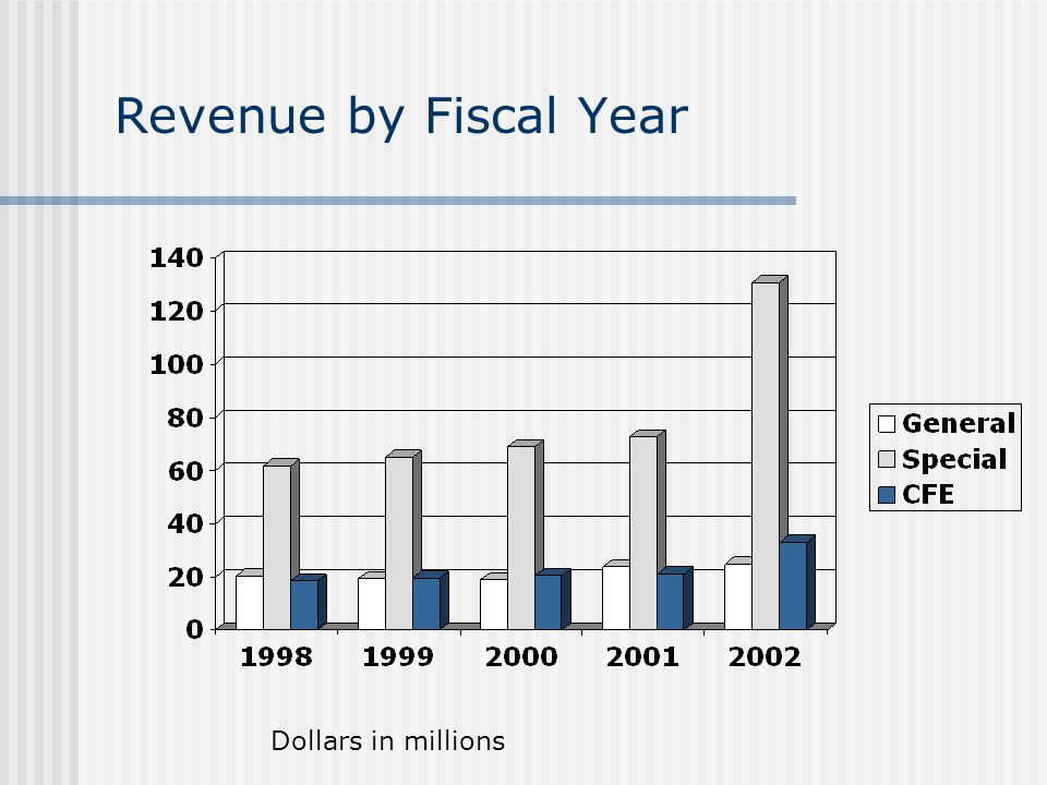 Revenue by Fiscal Year Dollars in millions