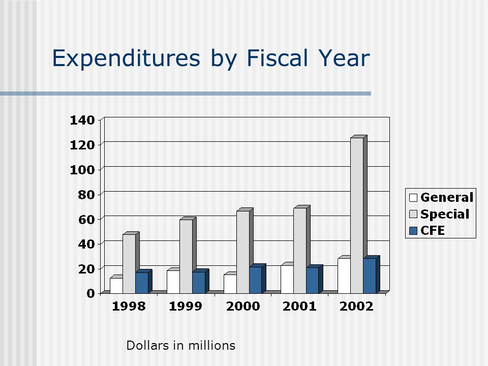Expenditures by Fiscal Year Dollars in millions