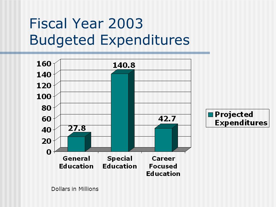 Fiscal Year 2003 Budgeted Expenditures Dollars in Millions