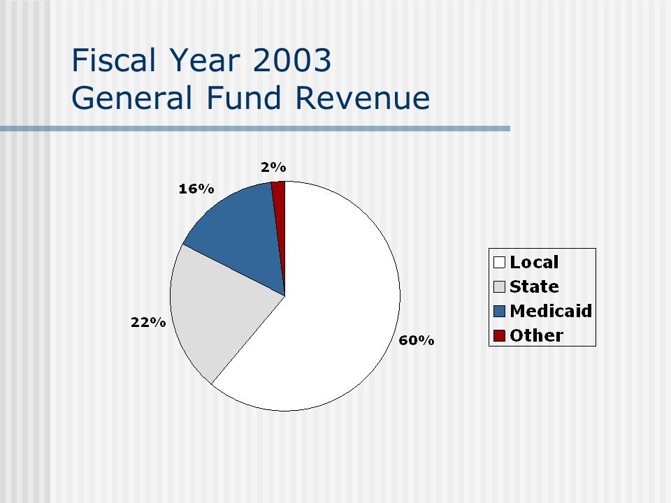 Fiscal Year 2003 General Fund Revenue