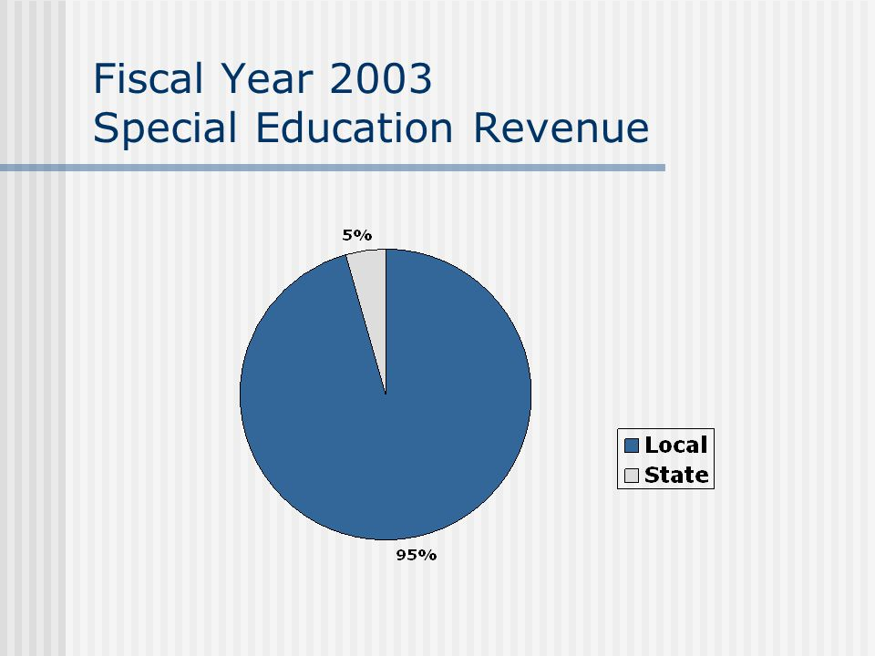Fiscal Year 2003 Special Education Revenue