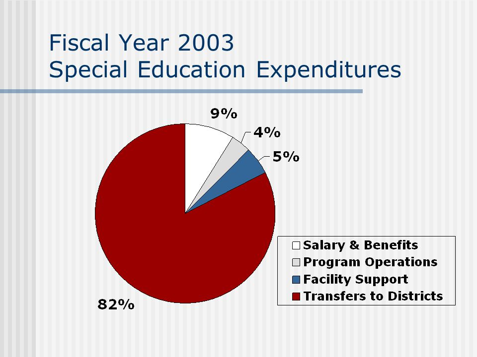 Fiscal Year 2003 Special Education Expenditures