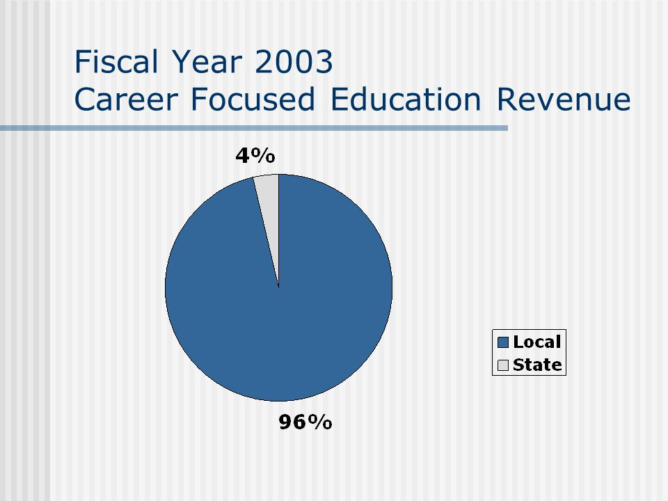 Fiscal Year 2003 Career Focused Education Revenue