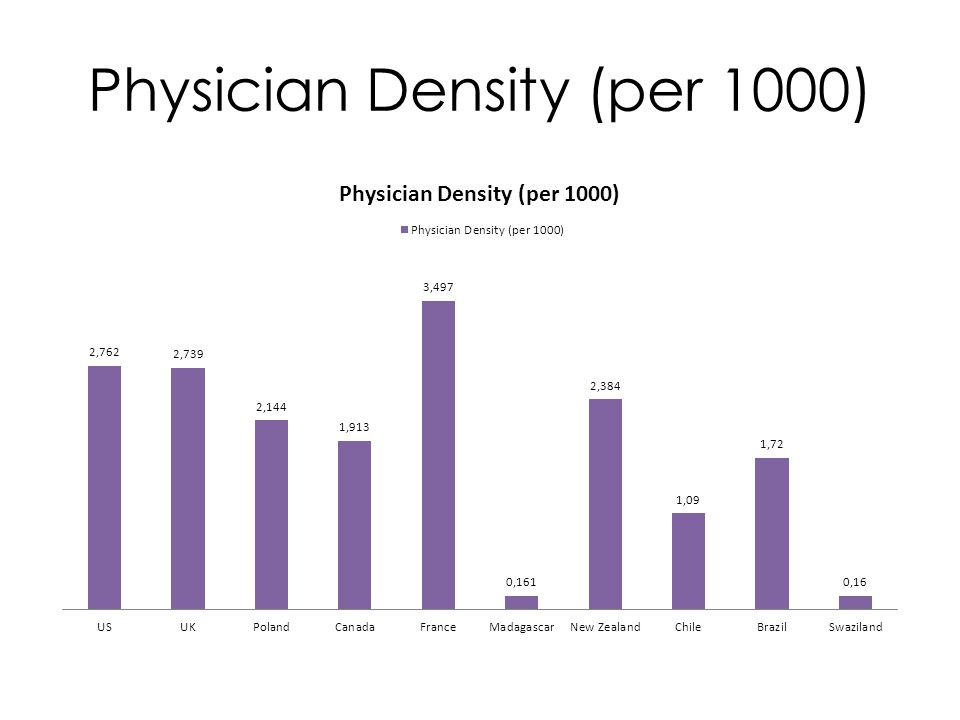Physician Density (per 1000)