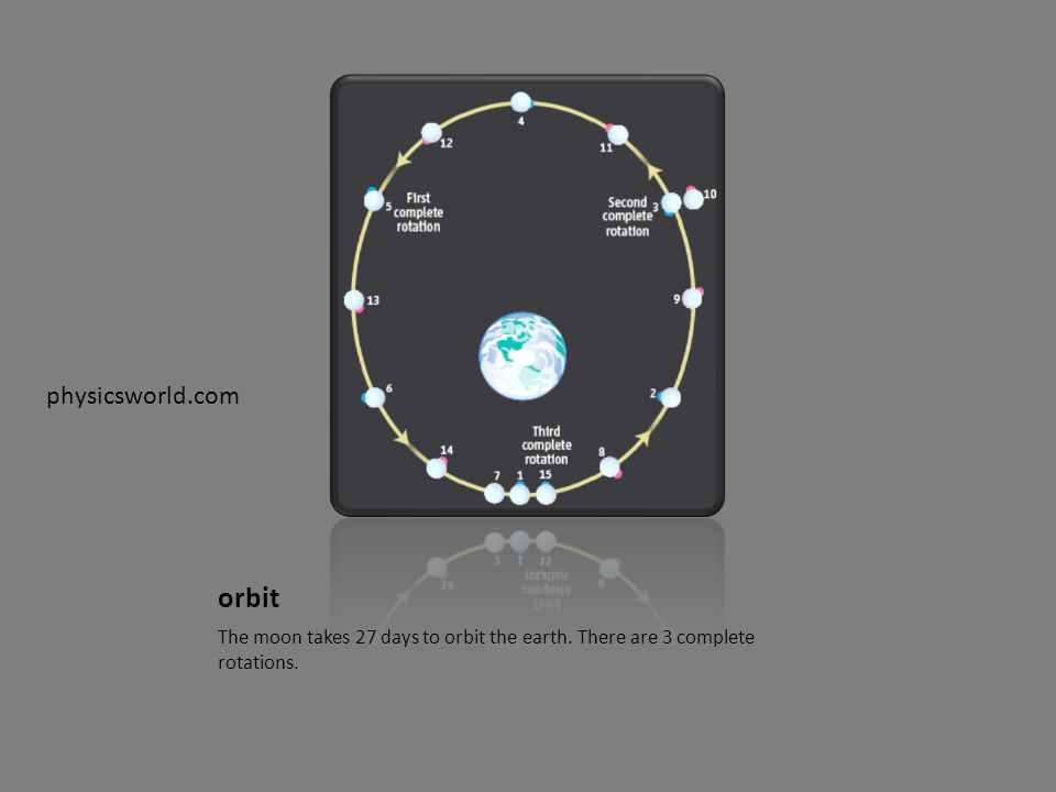 orbit The moon takes 27 days to orbit the earth. There are 3 complete rotations. physicsworld.com
