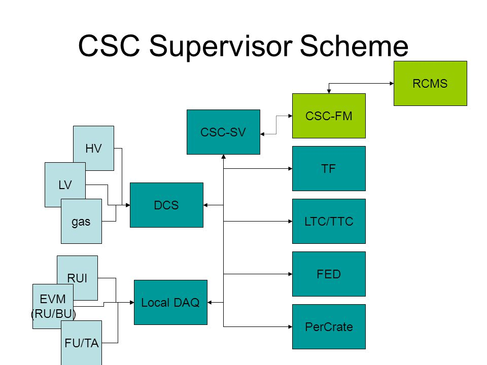 CSC Supervisor Scheme CSC-SV PerCrate FED LTC/TTC TF CSC-FM RCMS DCS Local DAQ HV LV gas RUI EVM (RU/BU) FU/TA