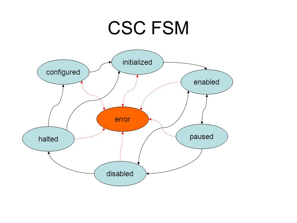 CSC FSM configured initialized enabled paused disabled halted error