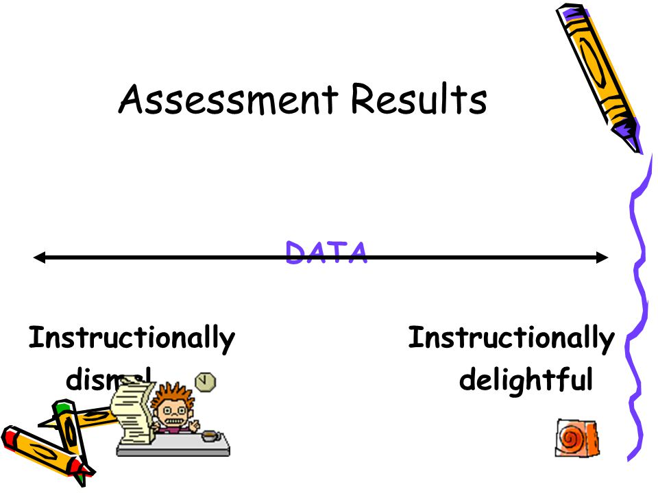 Assessment Results DATA Instructionally dismal delightful