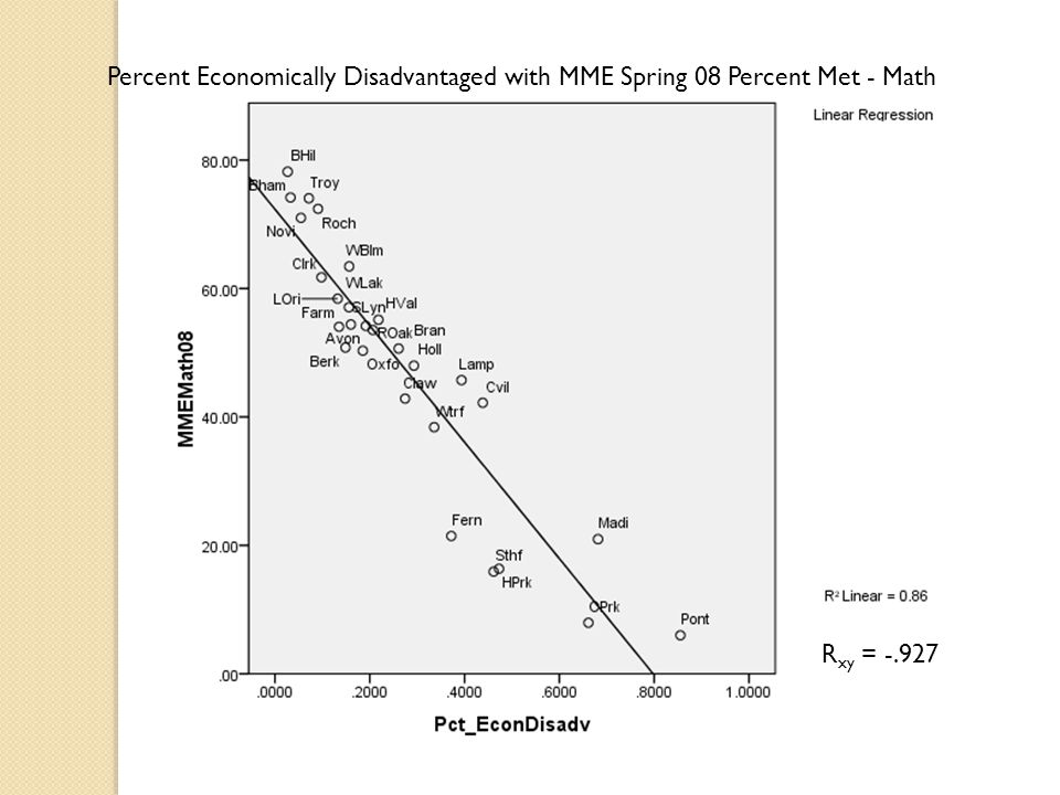 Percent Economically Disadvantaged with MME Spring 08 Percent Met - Math R xy = -.927