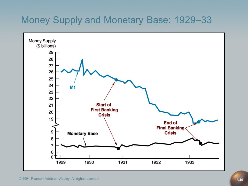 © 2004 Pearson Addison-Wesley. All rights reserved 16-10 Money Supply and Monetary Base: 1929–33