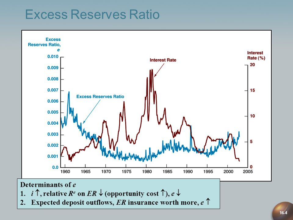 16-4 Excess Reserves Ratio Determinants of e 1.i , relative R e on ER  (opportunity cost  ), e  2.Expected deposit outflows, ER insurance worth more, e 