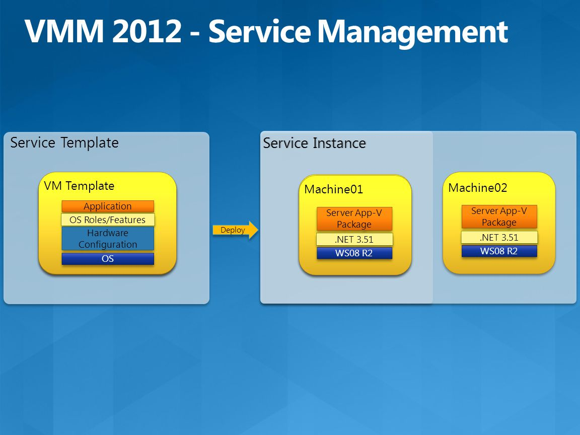 Service Template Service Instance Deploy VM Template OS Hardware Configuration Application OS Roles/Features OS Hardware Configuration VM Template Service Instance WS08 R2 Server App-V Package Machine02.NET 3.51 WS08 R2 Machine01 Server App-V Package.NET 3.51 WS08 R2 Machine01