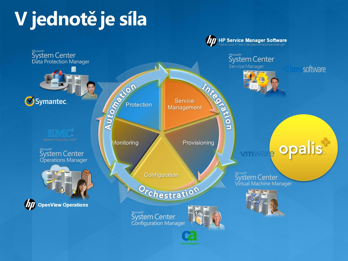 OpenView Operations HP Service Manager Software Make your IT service desk enterprise strength Service Manager..