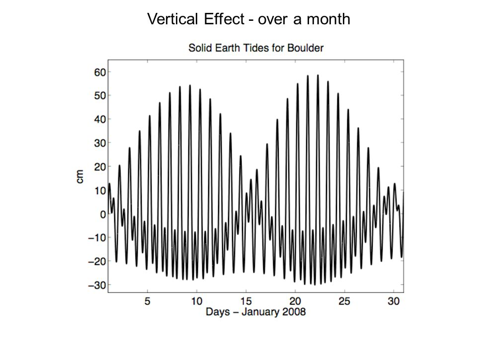 Vertical Effect - over a month