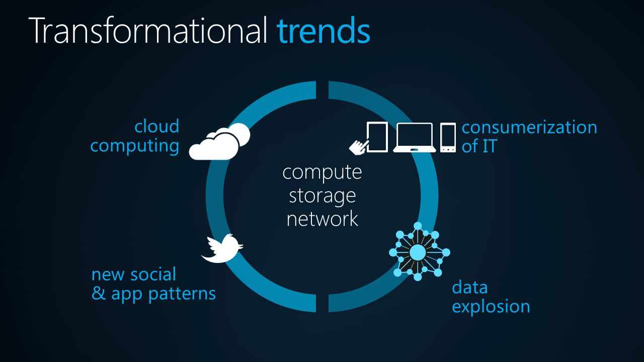 consumerization of IT new social & app patterns cloud computing data explosion