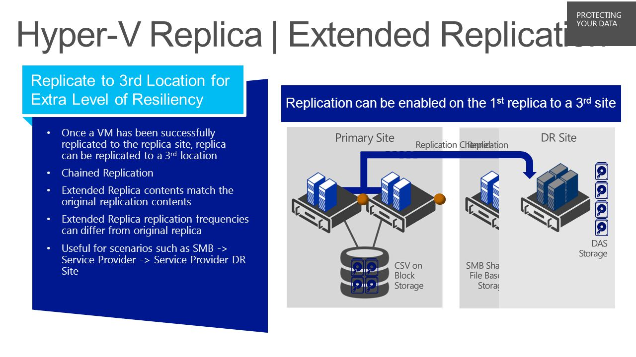 Replication configured from primary to secondary Once a VM has been successfullyreplicated to the replica site, replicacan be replicated to a 3 rd location Chained Replication Extended Replica contents match theoriginal replication contents Extended Replica replication frequenciescan differ from original replica Useful for scenarios such as SMB ->Service Provider -> Service Provider DRSite Replicate to 3rd Location for Extra Level of Resiliency Replication can be enabled on the 1 st replica to a 3 rd site