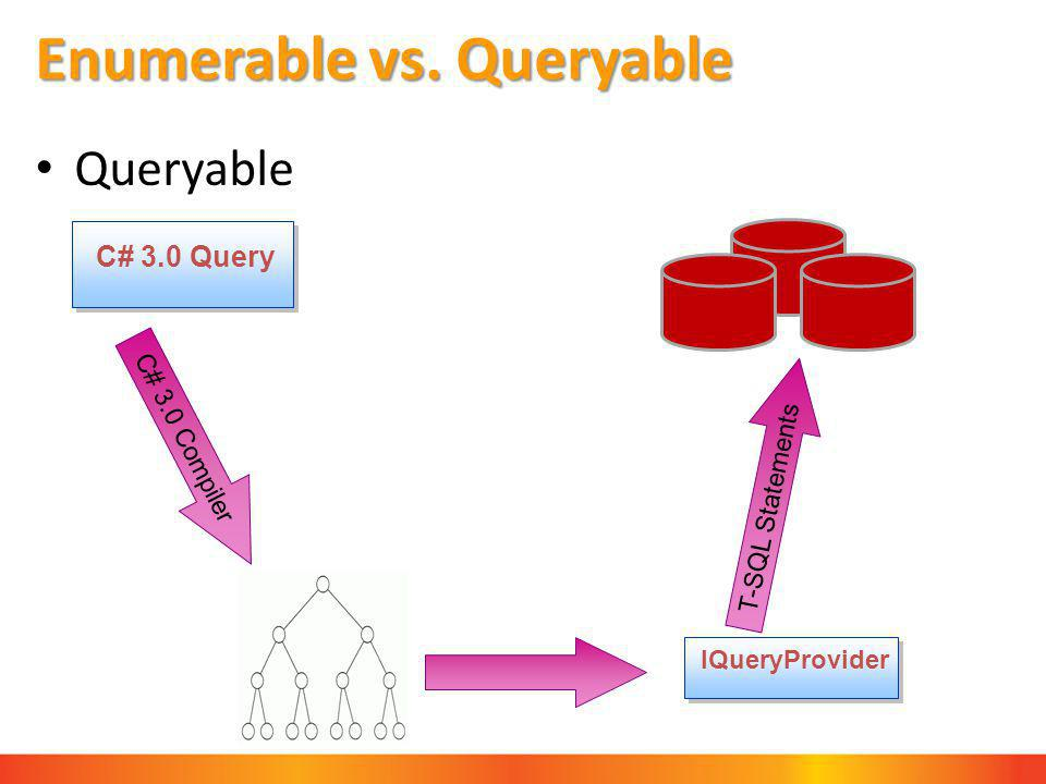 Enumerable vs. Queryable Queryable C# 3.0 Compiler C# 3.0 Query IQueryProvider T-SQL Statements