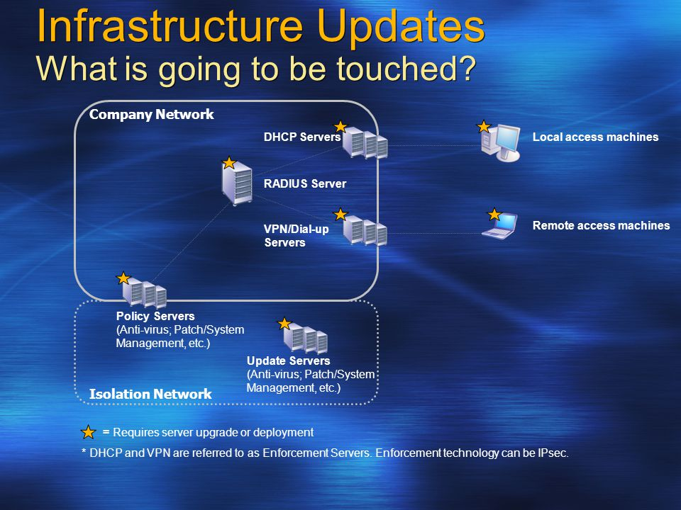 Infrastructure Updates What is going to be touched.