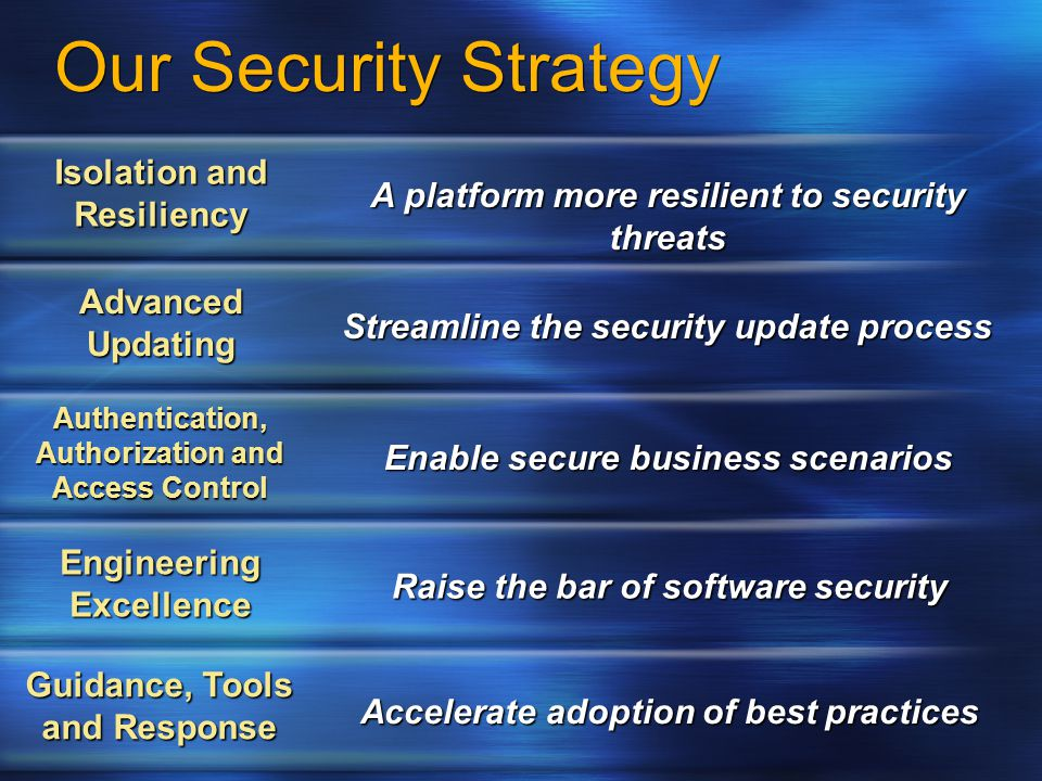 Our Security Strategy Isolation and Resiliency A platform more resilient to security threats Advanced Updating Streamline the security update process Authentication, Authorization and Access Control Enable secure business scenarios Engineering Excellence Raise the bar of software security Guidance, Tools and Response Accelerate adoption of best practices