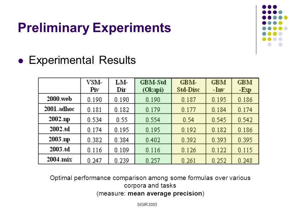 SIGIR'2005 Preliminary Experiments Optimal performance comparison among some formulas over various corpora and tasks (measure: mean average precision) Experimental Results