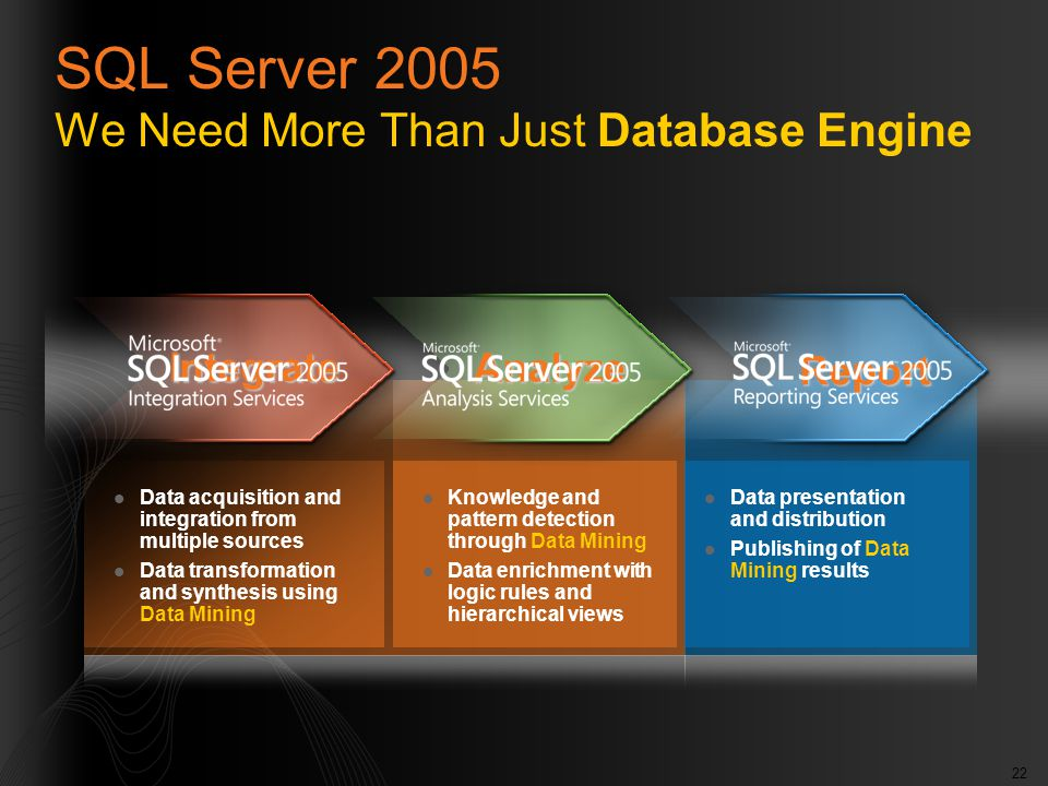 22 Data acquisition and integration from multiple sources Data transformation and synthesis using Data Mining Knowledge and pattern detection through Data Mining Data enrichment with logic rules and hierarchical views Data presentation and distribution Publishing of Data Mining results Integrate Analyze Report SQL Server 2005 We Need More Than Just Database Engine