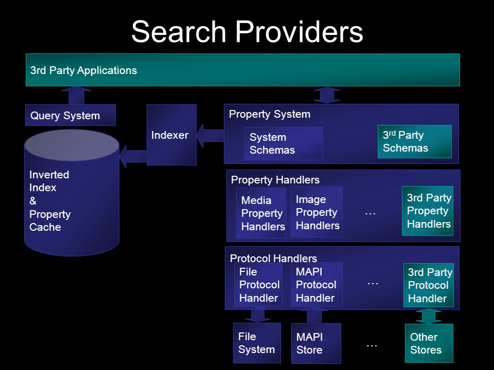 Search Providers File System MAPI Store Other Stores Property System 3 rd Party Schemas System Schemas Property Handlers 3rd Party Property Handlers Image Property Handlers Media Property Handlers … … Indexer Inverted Index & Property Cache Query System 3rd Party Applications Protocol Handlers File Protocol Handler MAPI Protocol Handler 3rd Party Protocol Handler …