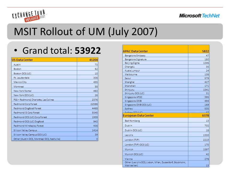 MSIT Rollout of UM (July 2007) Grand total: 53922