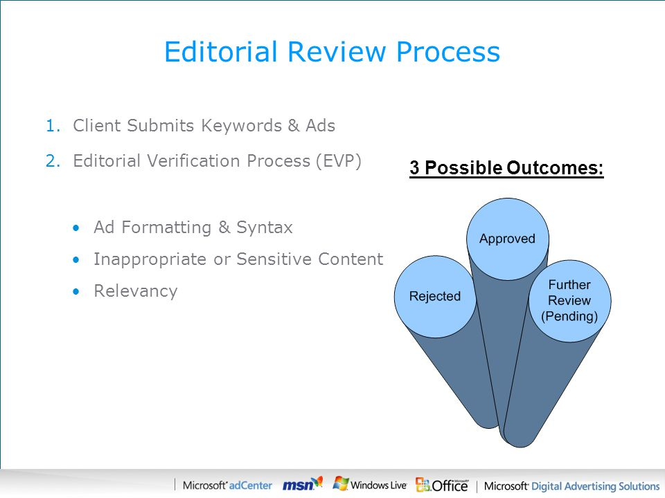 Editorial Review Process 1.Client Submits Keywords & Ads 2.Editorial Verification Process (EVP) Ad Formatting & Syntax Inappropriate or Sensitive Content Relevancy 3 Possible Outcomes: