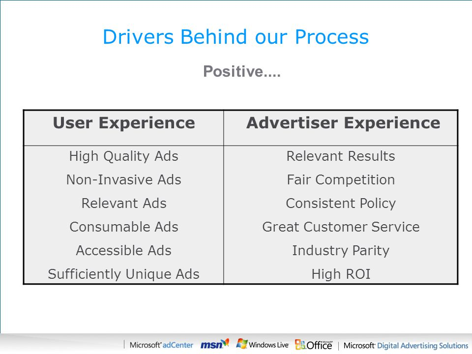Drivers Behind our Process User Experience Advertiser Experience High Quality Ads Non-Invasive Ads Relevant Ads Consumable Ads Accessible Ads Sufficiently Unique Ads Relevant Results Fair Competition Consistent Policy Great Customer Service Industry Parity High ROI Positive....
