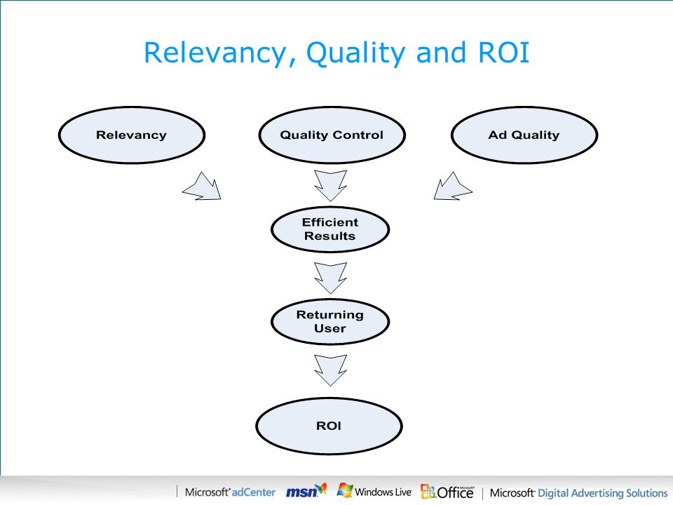 Relevancy, Quality and ROI