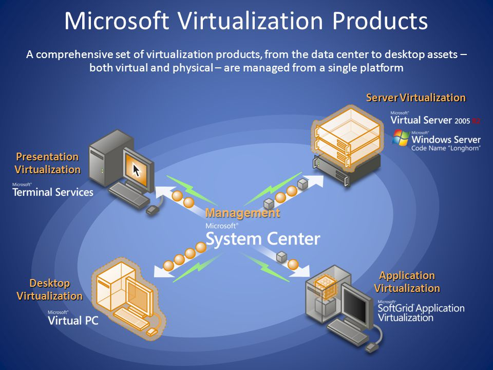 Server Virtualization Application Virtualization Desktop Virtualization Presentation Virtualization Management A comprehensive set of virtualization products, from the data center to desktop assets – both virtual and physical – are managed from a single platform Microsoft Virtualization Products