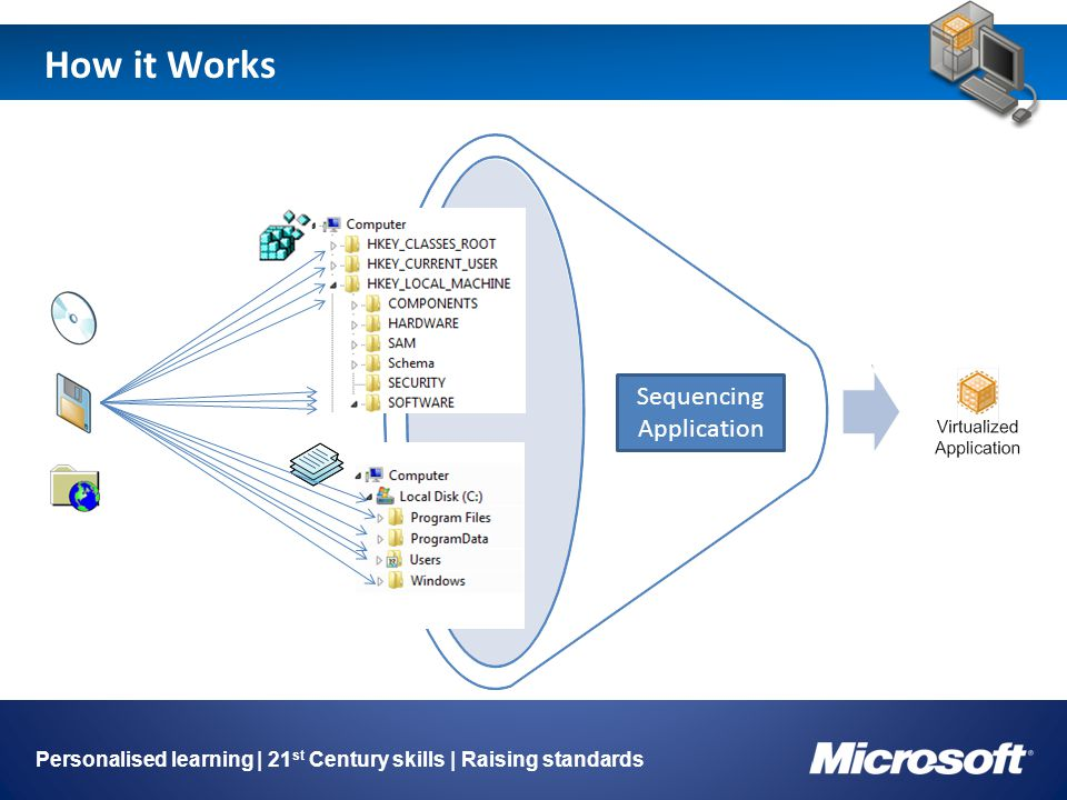 How it Works Personalised learning | 21 st Century skills | Raising standards Sequencing Application
