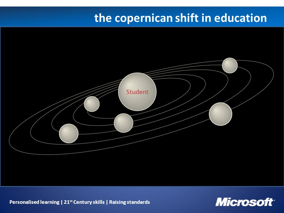 Personalised learning | 21 st Century skills | Raising standards the copernican shift in education Student