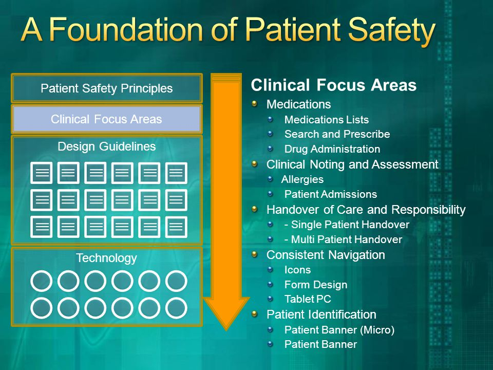 Clinical Focus Areas Medications Medications Lists Search and Prescribe Drug Administration Clinical Noting and Assessment Allergies Patient Admissions Handover of Care and Responsibility - Single Patient Handover - Multi Patient Handover Consistent Navigation Icons Form Design Tablet PC Patient Identification Patient Banner (Micro) Patient Banner Patient Safety Principles Clinical Focus Areas Design Guidelines Technology
